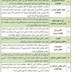 جدول/ ۹ نکته انتخاباتی از رهبر انقلاب