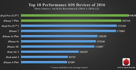 ۱۰ گوشی برتر به انتخاب AnTuTu در سال ۲۰۱۶