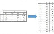 طریقه تبدیل جدول متقاطع (Cross Table) به جدول معمولی (List Table) و بالعکس در اکسل